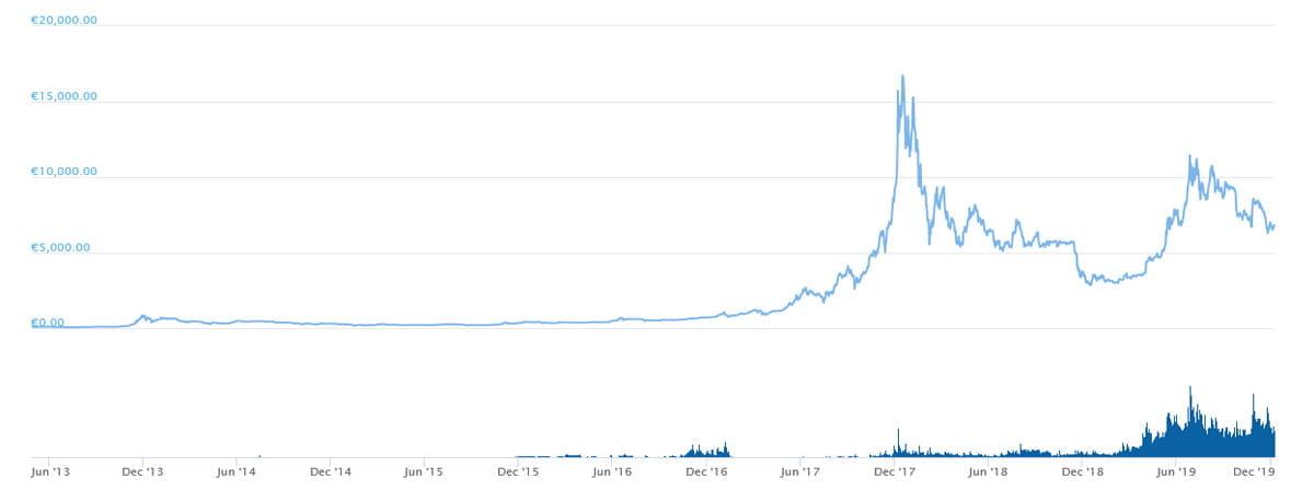 Bitcoin Verlauf Jahre